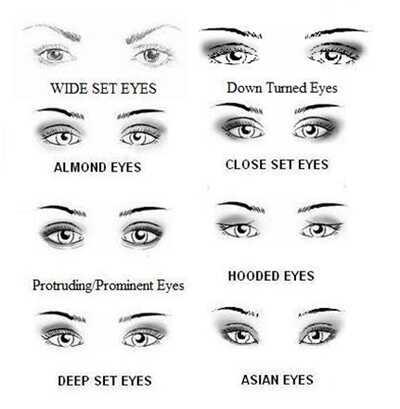 7 едноставни чекори за примена на шминка за очи за широкоаголни очи :