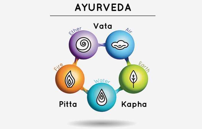 Je spánok počas dňa Dobré alebo zlé Podľa Ayurveda?