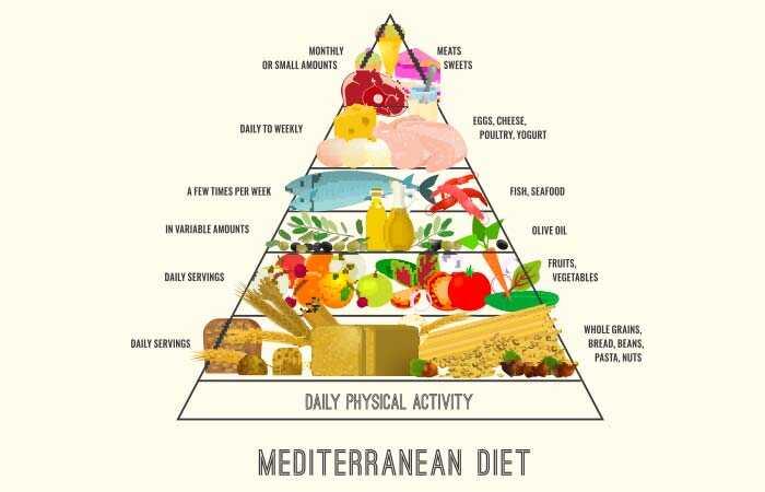 Middelhavs kost med menuplan for bedre sundhed