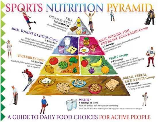 Športová výživa Graf - čo zahrnúť do vašej stravy?
