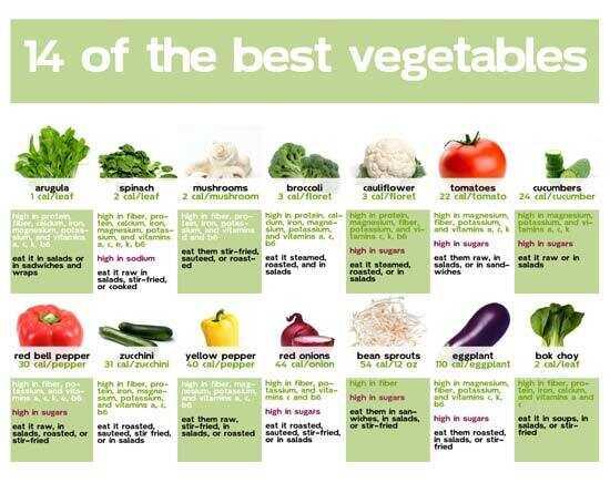 Graf výživy zeleniny - Ako pomáha zelenina poskytovať výživu?